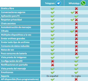 whatsapp_telegram_comparative